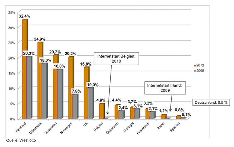 Online-Anteil bei Lotterien in Deutschland deutlich unter EU-Schnitt, maßgbl. durch Regulation
