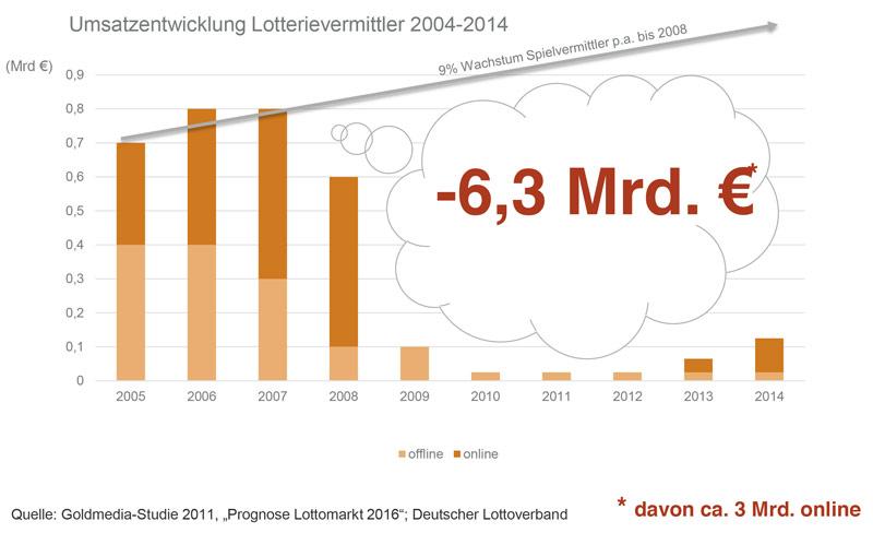 Umsatzentwicklung Lotterievermittler 2004-2014